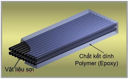 sợi carbon FRP